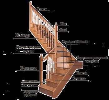 Забежная деревянная лестница с поворотными ступенями на 90, 180 и 360 градусов в Краснодаре на заказ