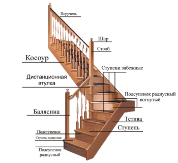 Лестница из дуба на металлокаркасе на заказ в Краснодаре