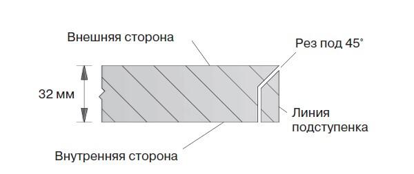 Изготовление скосов на ус