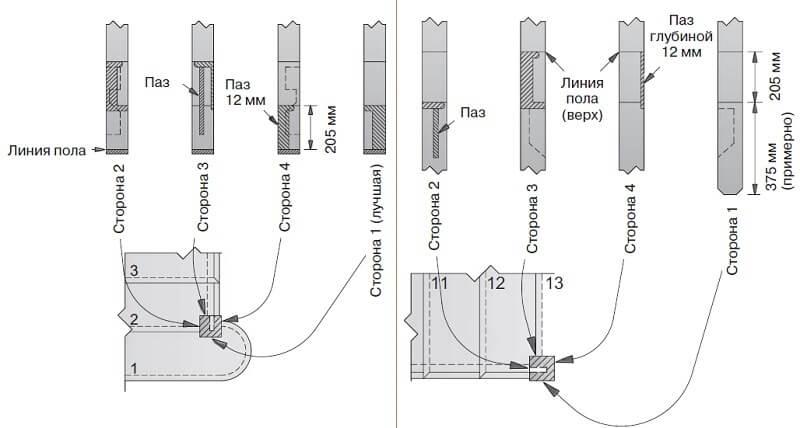 Позиционирование гвоздей при изготовлении межэтажной деревянной лестницы