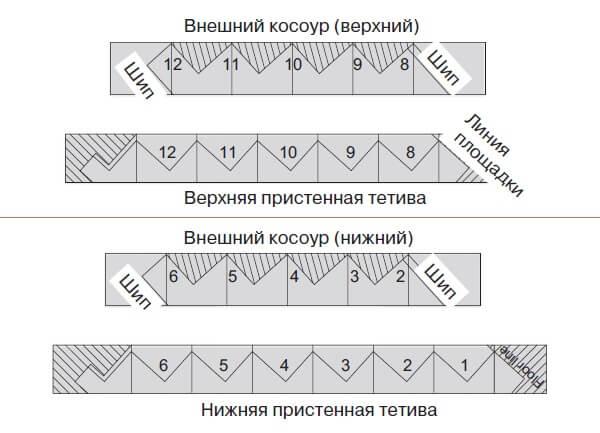 Разметка косоуров при изготовлении угловой деревянной лестницы на 90