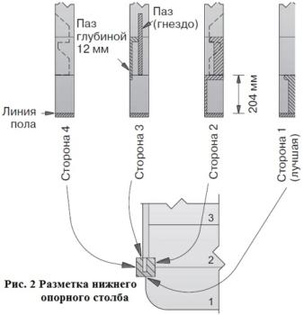 Рисунок 2 разметка нижнего опорного столба