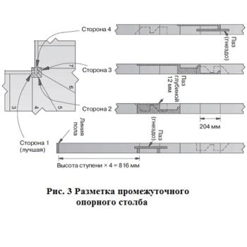Рисунок 3 разметка промежуточного опорного столба