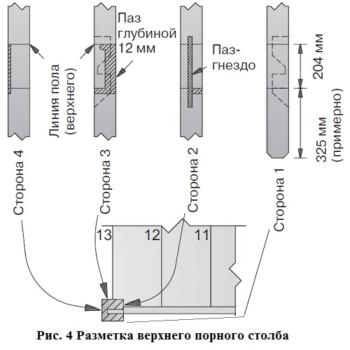 Рисунок 4 разметка верхнего опорного столба